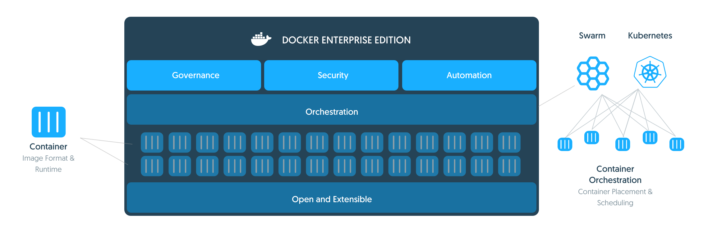 What does Docker do?