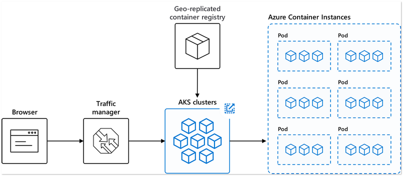 Container Services on Microsoft Azure